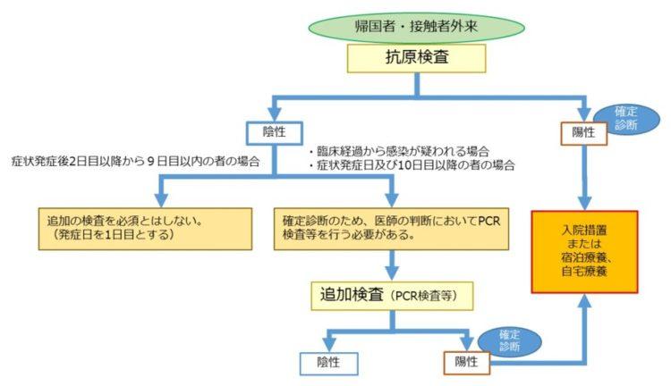 抗原定性検査モデル