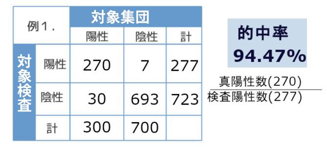 新型コロナウイルス検査キットの的中率