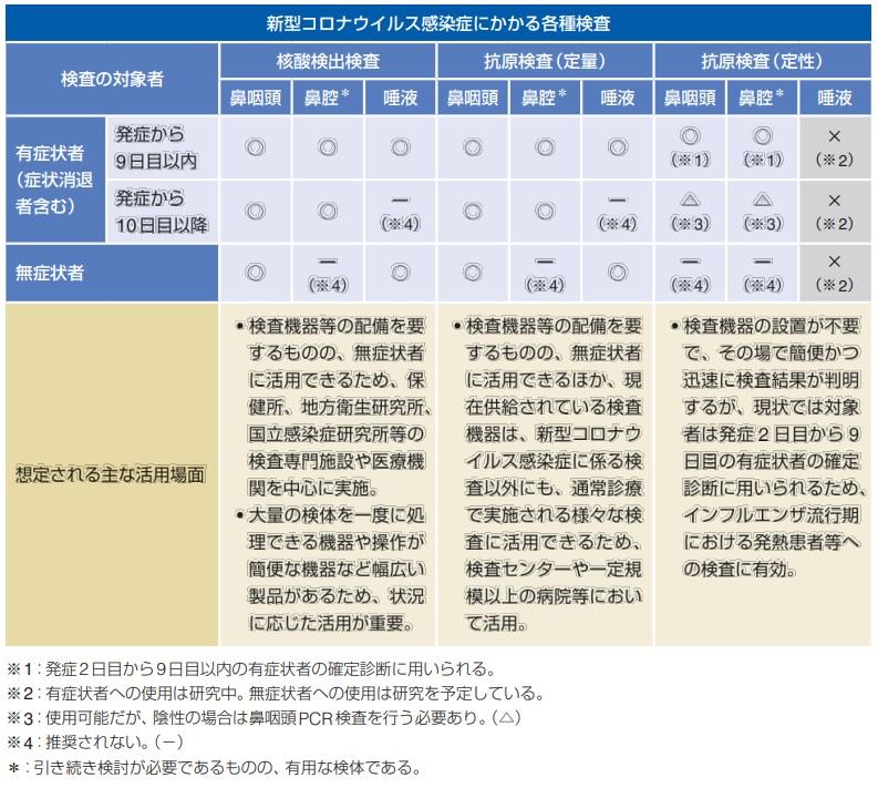 新型コロナウイルス感染症 病原体検査の指針 第1版